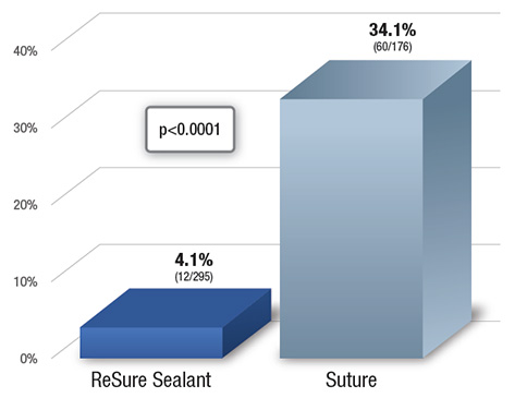 Leak Rates of ReSure Sealant and Sutures